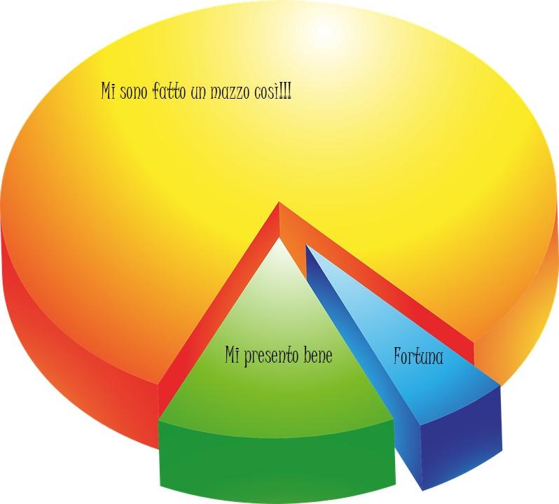 Grafico a torta - Sindrome dell'impostore