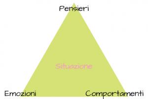 Triangolo terapia cognitivo-comportamentale - pensieri, emozioni e comportamenti
