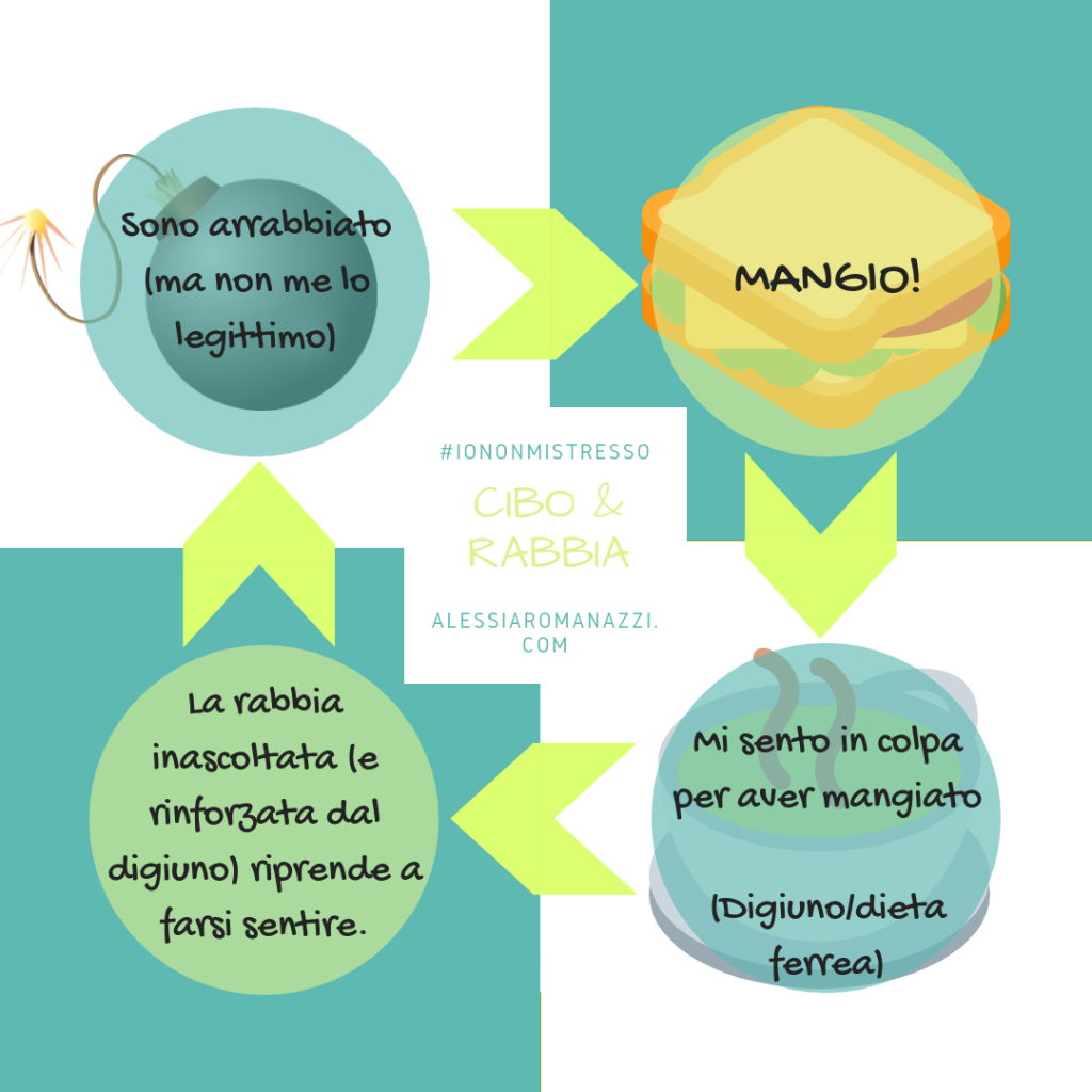 Infografica   Mangio perché sono arrabbiato?