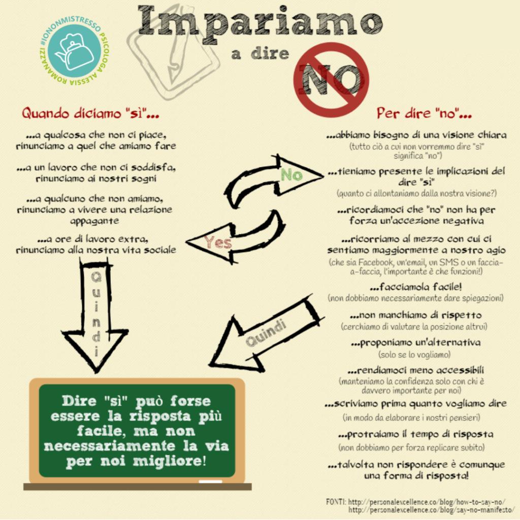 Infografica | Come dire di no